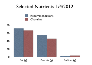 Nutrition Graph