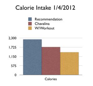 Calorie Graph